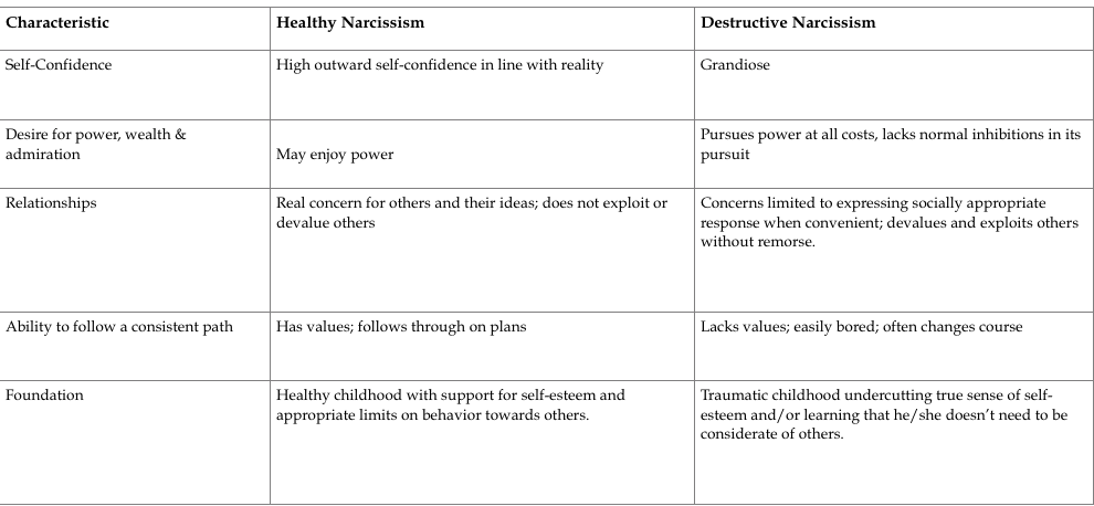 Narcissistic personality plan for treatment Narcissistic Personality